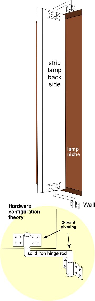 Strip lamp hardware configuration theory